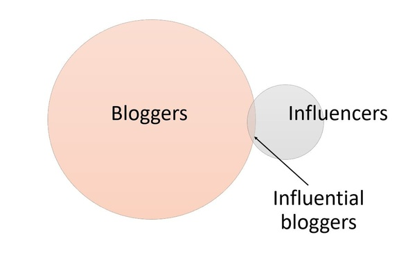bloggers-influencers