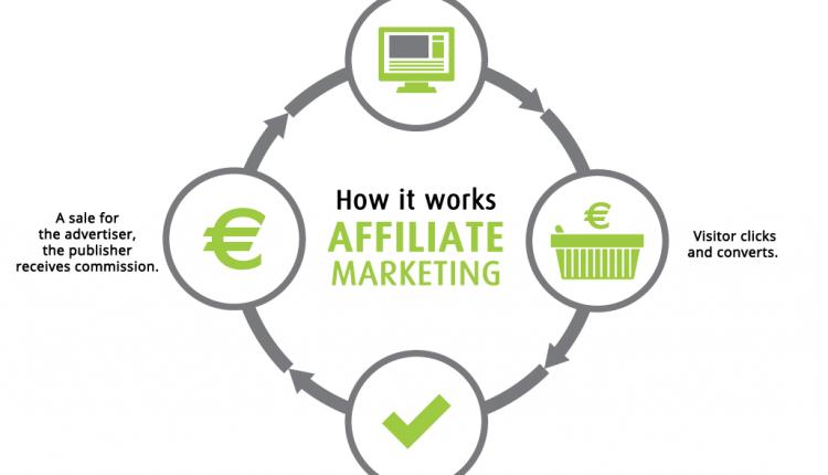 affiliate-marketing-working-process
