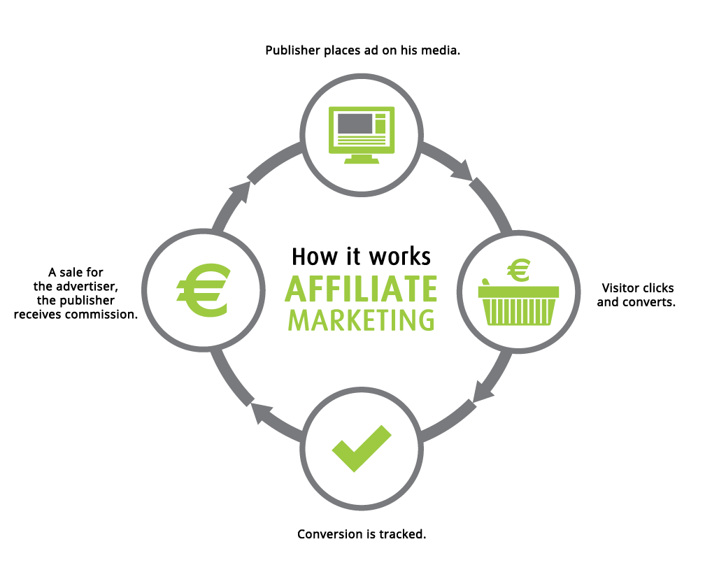 affiliate-marketing-working-process